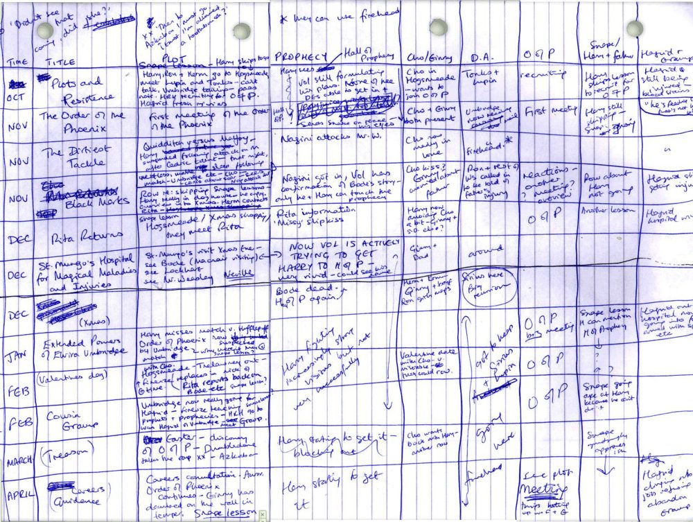 Handwritten Outlines Of Famous Authors